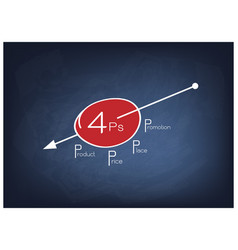Marketing mix strategy or 4ps model on round chart vector