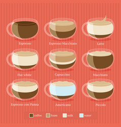 Coffee type recipe vector