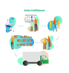 Order fulfillment full cycle vector