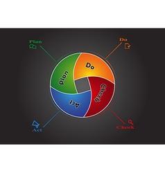 PDCA infographic vector