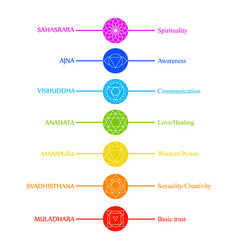 chakra icons with respective colors names and the vector image