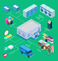 Laundry infographics concept 3d isometric view vector