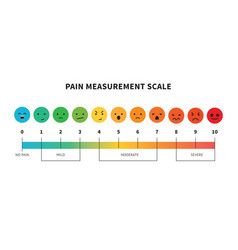 pain measurement scale or pain assessment tool vector image
