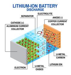 Li-ion battery diagram vector