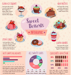 Infographics of desserts and pastry cakes vector