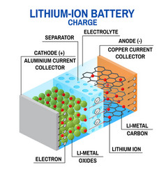 Li-ion battery diagram vector