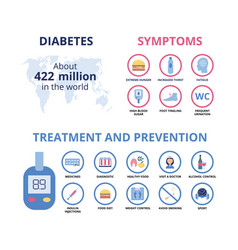 Diabetes symptoms infographic and treatment and vector