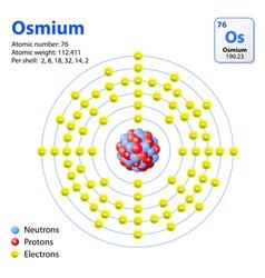 Atom Osmium vector image