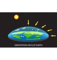 Gravitation on Flat planet Earth concept vector