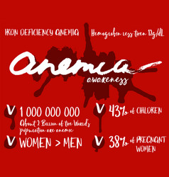 Anemia infographic poster vector