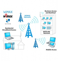 wimax network vector image