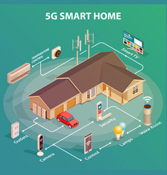 5g smart home concept - best automatic electronic vector image