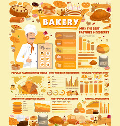 Bakery infographics with pastry and baker vector