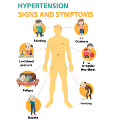 Hypertension sign and symptoms information vector