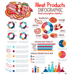 Infographics for meat products template vector