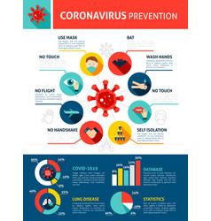 Coronavirus prevention infographics vector