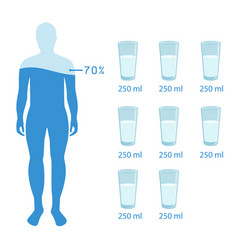 Water balance poster with human body symbols flat vector