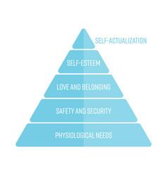 maslows hierarchy of needs represented as a vector image