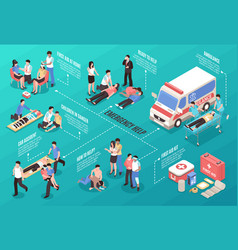 Emergency help isometric flowchart vector