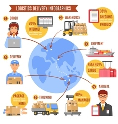 logistics delivery infographics vector image