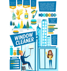 Window cleaners and cleaning supplies vector