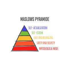 Maslows heirarchy pyramide vector
