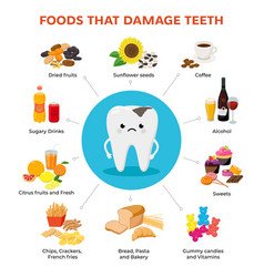 Foods that damage teeth and tooth with tooth decay vector
