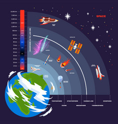 Earth atmosphere structure concept vector