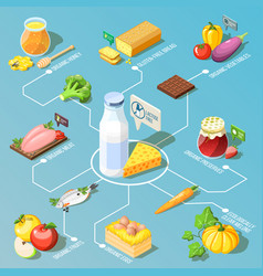 Organic food isometric flowchart vector