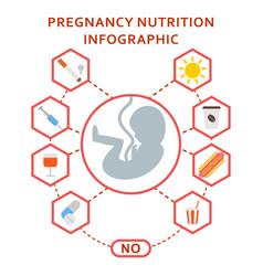 Pregnancy embryo nutrition harmful vector