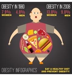 Obesity image vector