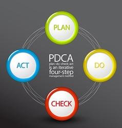 PDCA Plan Do Check Act diagram schema vector image