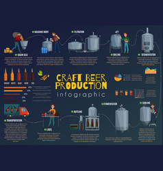 beer production cartoon infographics vector image
