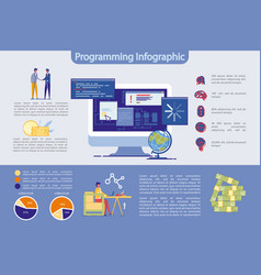 programming and high technology infographic set vector image