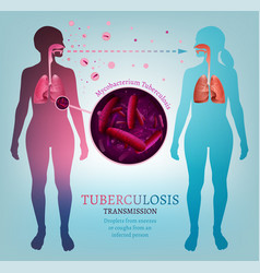 infectious disease transmission isolated editable vector image