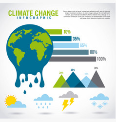 Climate change infographic melted planet graphic vector