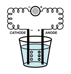 Electrolysis process vector