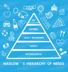 Maslows hierarchy of needs vector