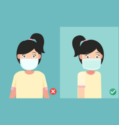 Wearing the mask to prevent the infection vector