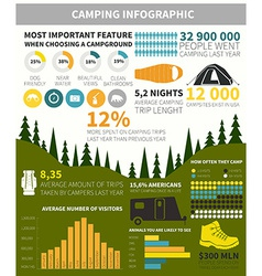 Camping infographic vector