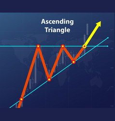ascending triangle forex figure vector image