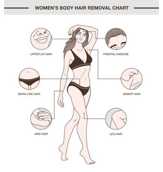 Infographic with womens body hair removal chart vector