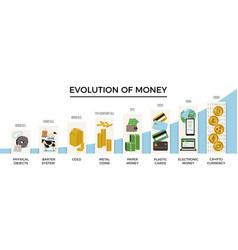 Evolution money concept set vector