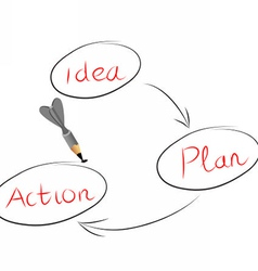 idea and action vector image vector image