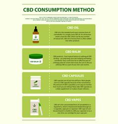 cbd consumption method vertical infographic vector image