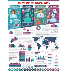 surgery oncology and urology medicine infographic vector image