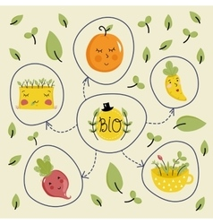 Bio product banner with fruit and vegetables vector