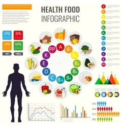 Vitamin food sources with chart and other vector image