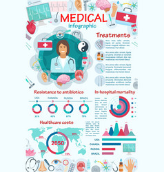 Medical services and equipment infographic vector