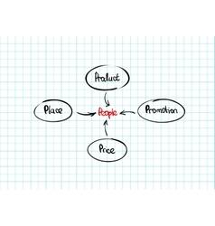 Hand-drawn marketing mix diagram vector
